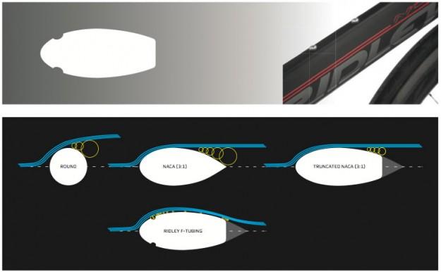 Ridley F-Tubing Aerodynamics