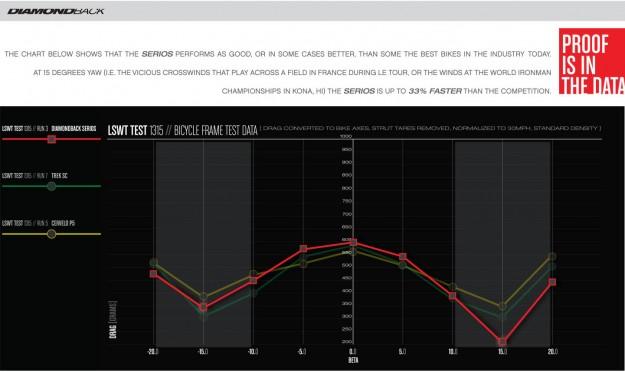 Diamondback Serios TT Data
